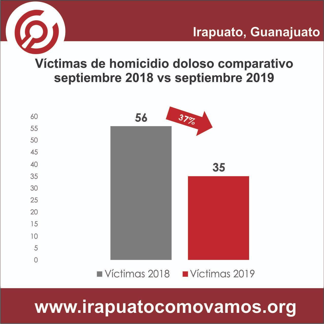 DISMINUYE NÚMERO DE HOMICIDIOS DOLOSOS EN IRAPUATO DURANTE SEPTIEMBRE CON 35 VÍCTIMAS 2