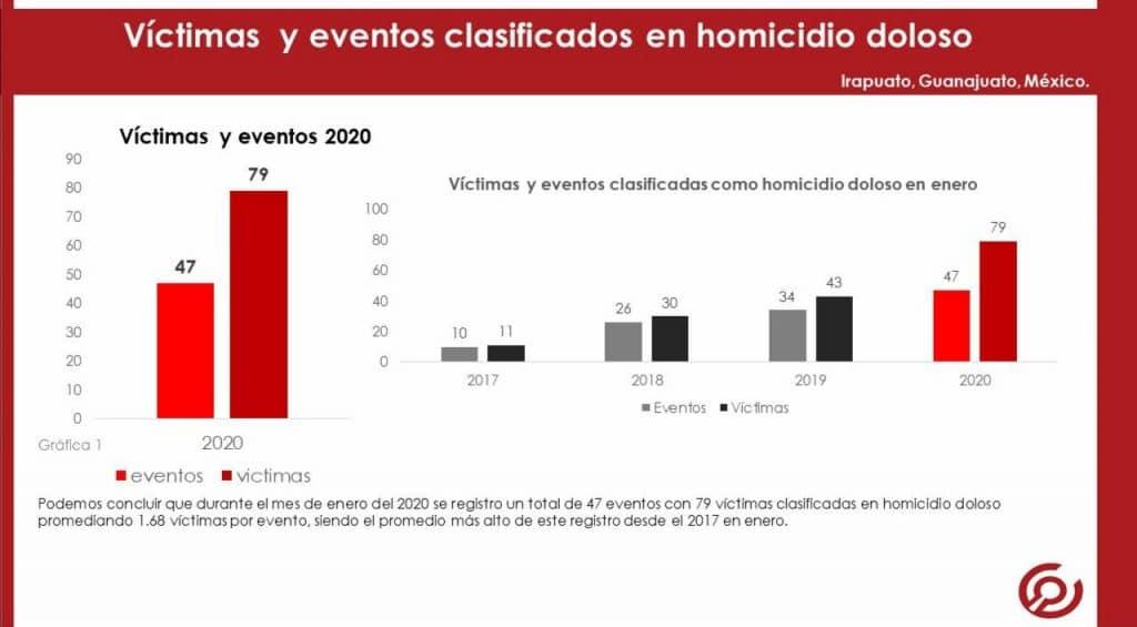 IRAPUATO REGISTRÓ EN ENERO 79 VÍCTIMAS POR HOMICIDIO DOLOSO 9