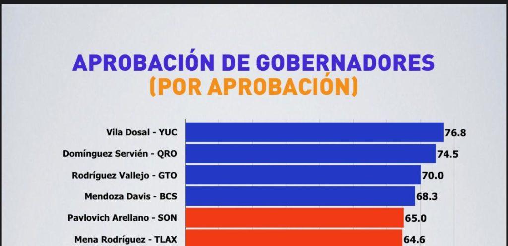 DIEGO SINHUE OCUPA EL TOP 3 DE GOBERNADORES CON MAYOR APROBACIÓN 8