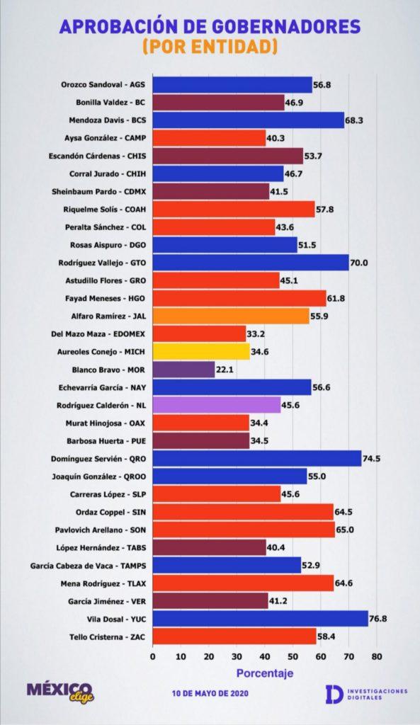 DIEGO SINHUE OCUPA EL TOP 3 DE GOBERNADORES CON MAYOR APROBACIÓN 9
