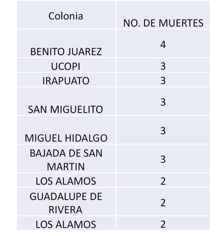 Diez colonias de Irapuato concentran mayor número de casos positivos de Covid-19 2