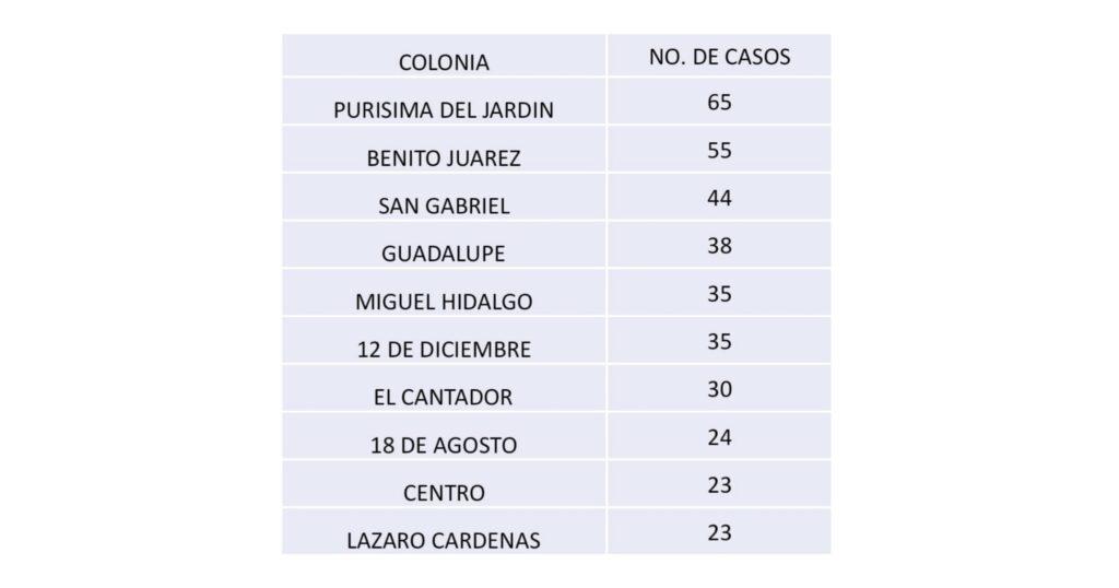Diez colonias de Irapuato concentran mayor número de casos positivos de Covid-19 9