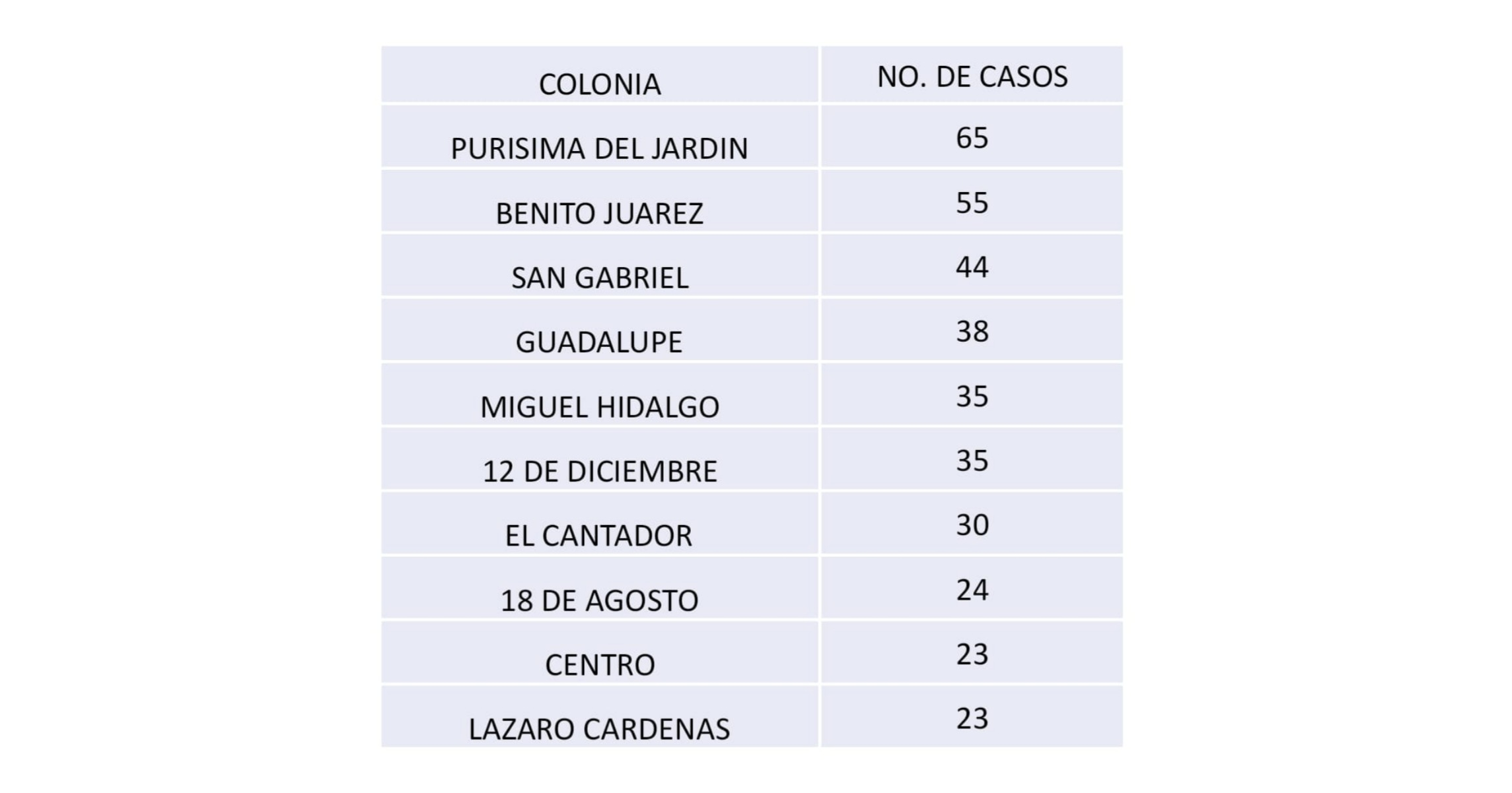 Diez colonias de Irapuato concentran mayor número de casos positivos de Covid-19 1