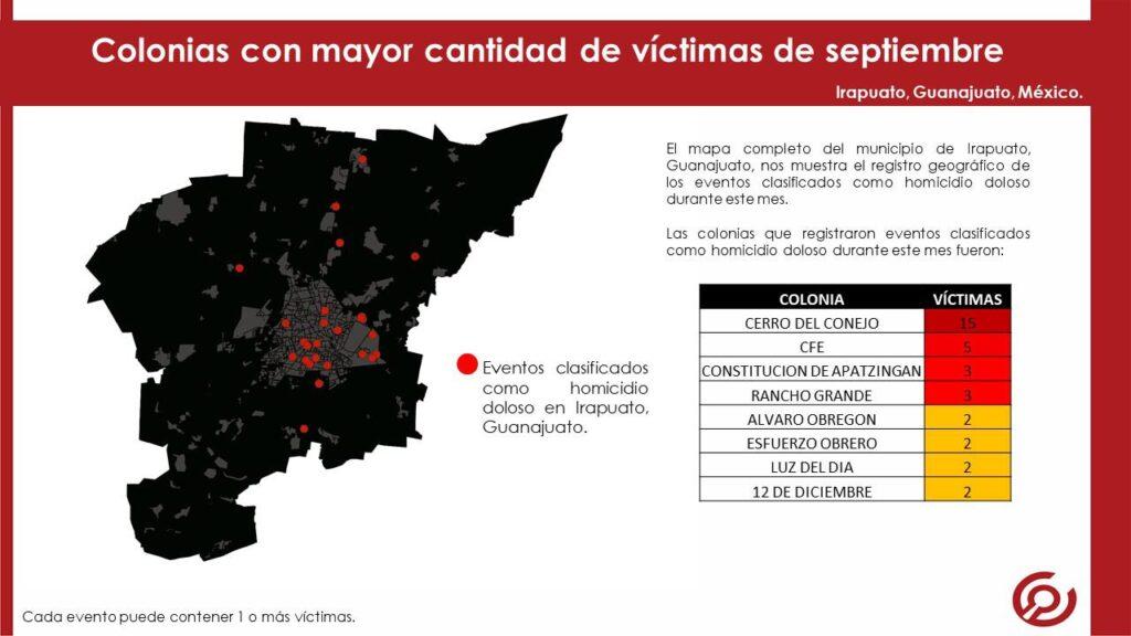 EN SEPTIEMBRE SE REGISTRARON 48 HOMICIDIOS EN IRAPUATO 7