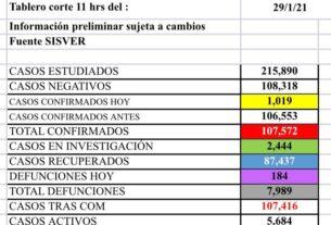 Registra Guanajuato el día más letal, con 184 defunciones por Covid 3