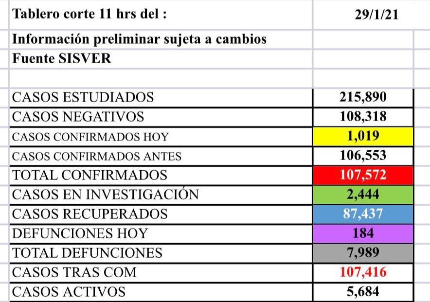 Registra Guanajuato el día más letal, con 184 defunciones por Covid 8