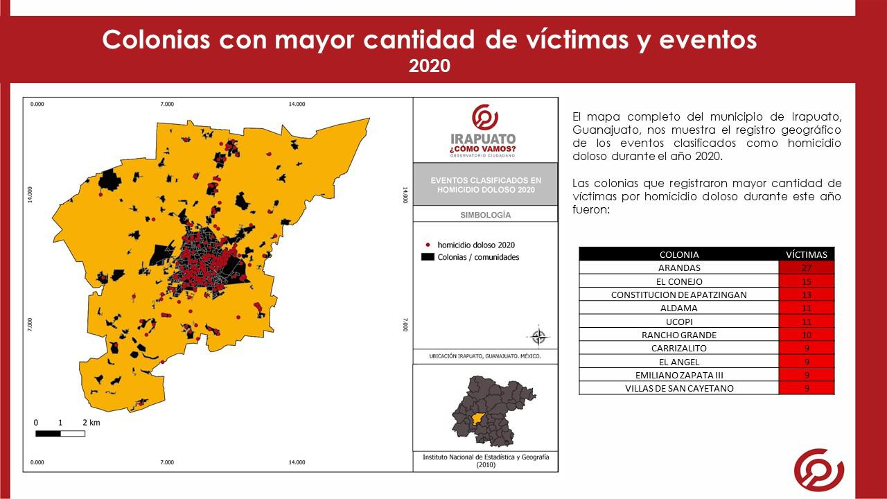 En 2020, Irapuato registró 465 víctimas por homicidio doloso. 1