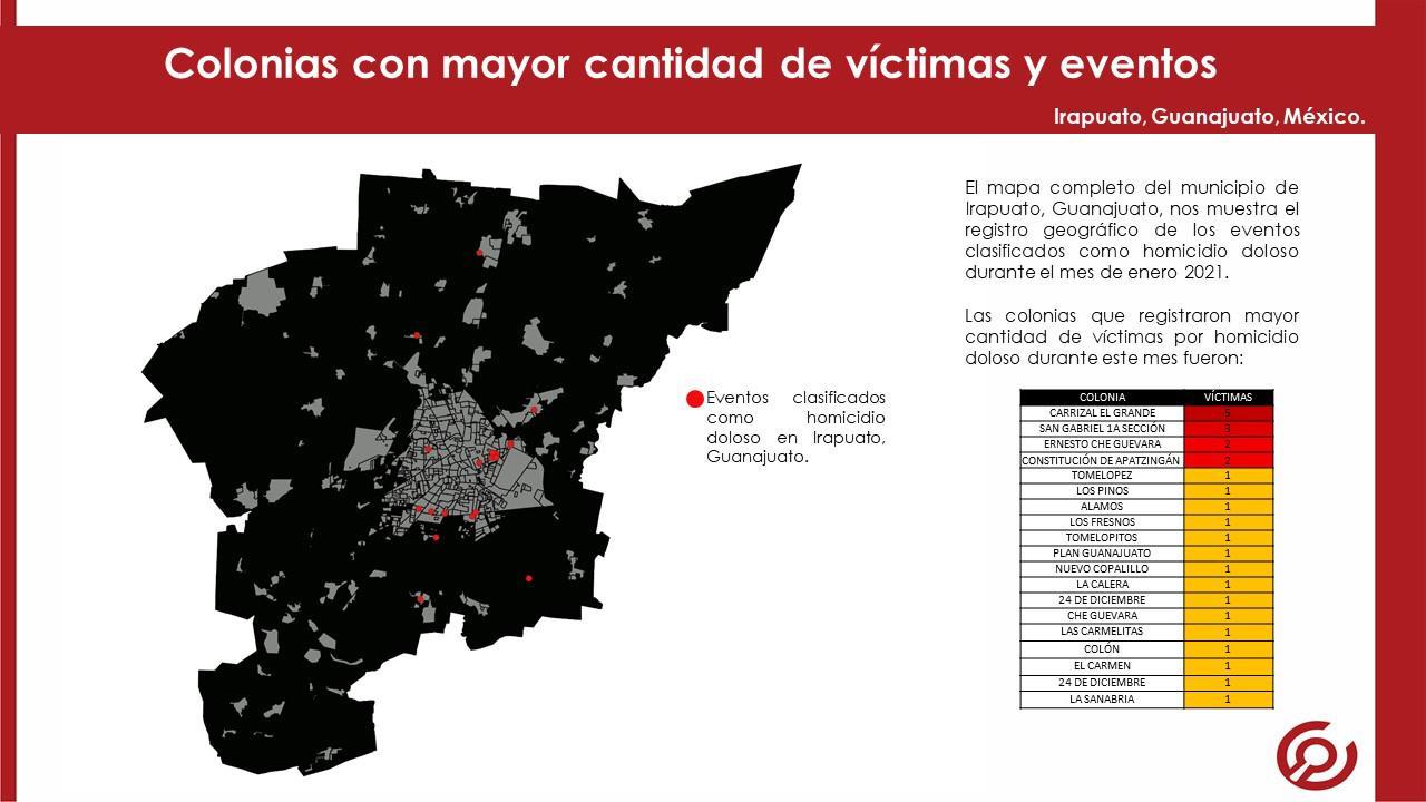 Irapuato registró 27 homicidios dolosos en Enero, 4 víctimas eran menores de edad. 1